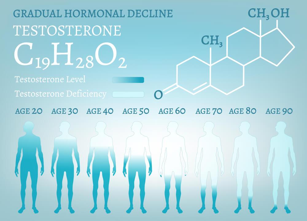 Mögliche Ursachen für Testosteronmangel